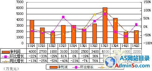 税率计算公式_财政收入_营业收入利税率