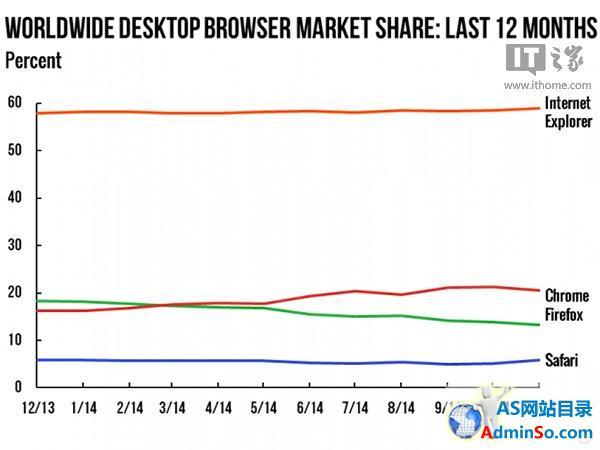 浏览器11月战报:Chrome两大平台均回落