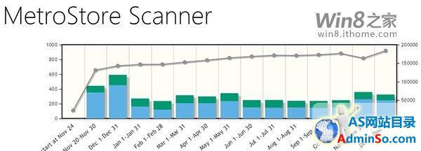 飙升:微软Win8.1/Win10商店Metro应用周增幅2万