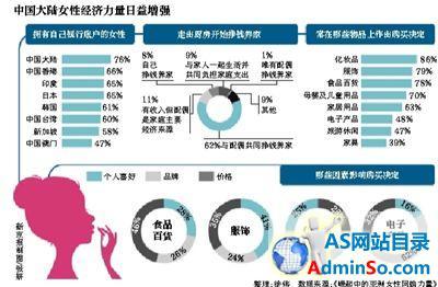 经济学人智库:七成中国大陆女性爱网购