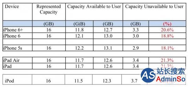 苹果;iOS系统容量