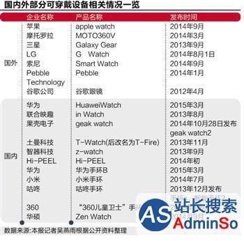 解码苹果手表中国产业链:层层选拔像一场竞赛
