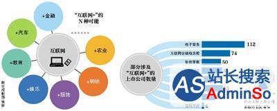 """416家上市公司涉""""互联网+"""" 占A股15%"""