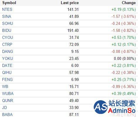 中国概念股周一涨跌互现 500彩票网跌8.92%
