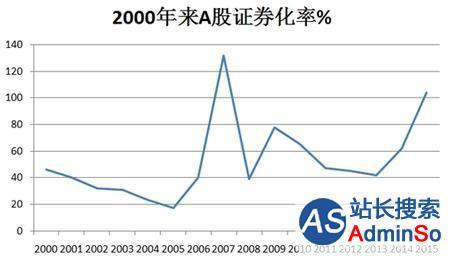 分散投资锁定牛市收益 证券化率高位预警 玖富支招