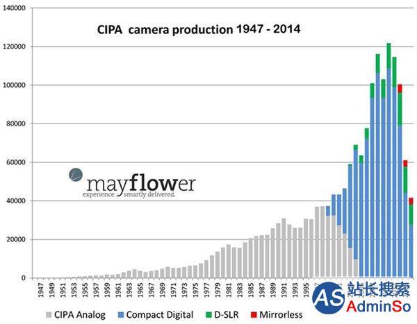 数码相机产量暴跌 智能手机销量疯长