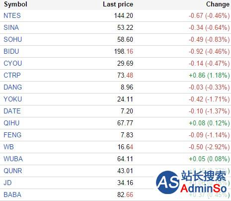 中国概念股周三早盘涨跌互现 众美窝窝涨14.5%