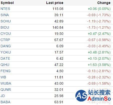 中国概念股周一涨跌互现 众美窝窝跌7.44%