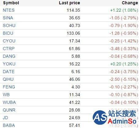 中国概念股周一多数下跌众美窝窝跌8.7%