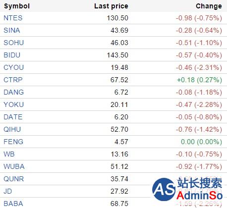 中国概念股周二早盘多数下跌 猎豹移动跌2.9%