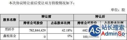 现已完成过户登记 贾跃亭协议转让1亿股乐视网股票
