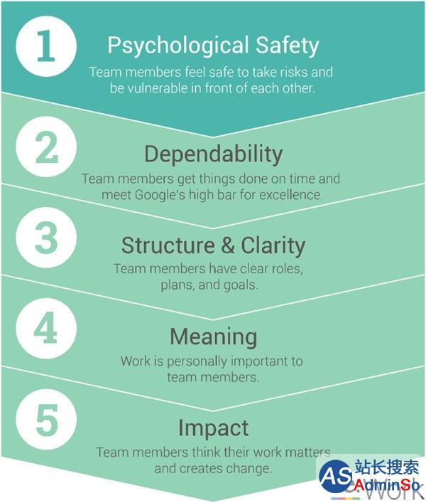 成功团队需具备这五个关键要素 谷歌人力副总裁