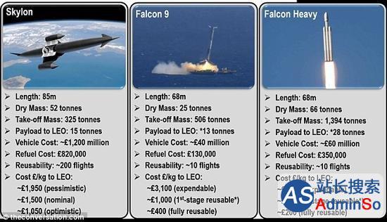 发射成本对比 航天飞机 VS 火箭回收