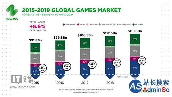 PC暂时领先,手游发展迅速 游戏市场盈利概况