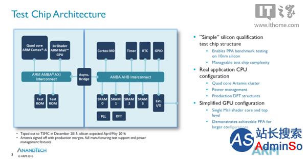 Artemis架构 ARM完成全球首款10nm工艺芯片