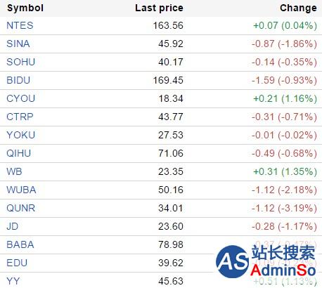 中国概念股周三涨跌互现 唯品会跌12%