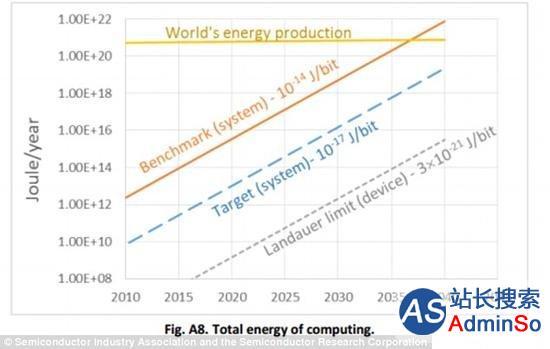 计算机将在2040年停止发展,因为缺电 外媒