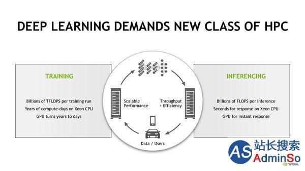 Nvidia发布全新计算卡Tesla P40/P4:完整版Pascal架构
