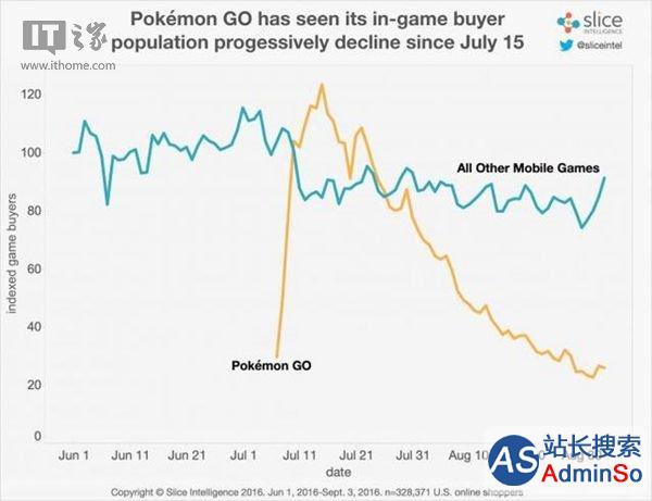 收入仍排第一 《精灵宝可梦Go》付费玩家流失八成
