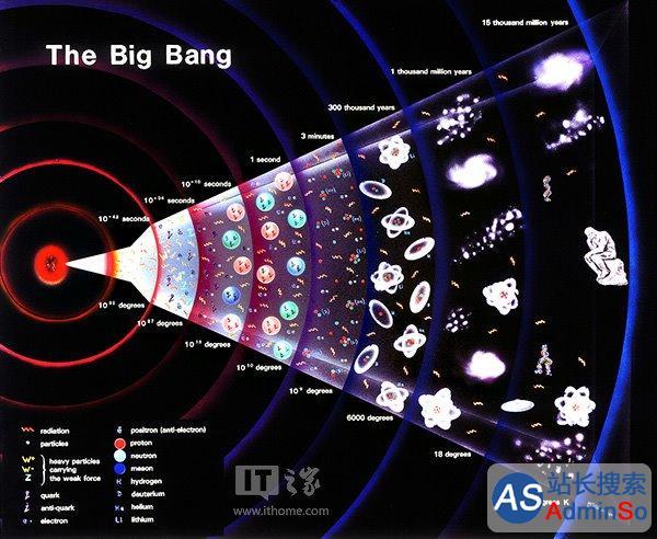 宇宙大爆炸之前是什么?科学家已有答案