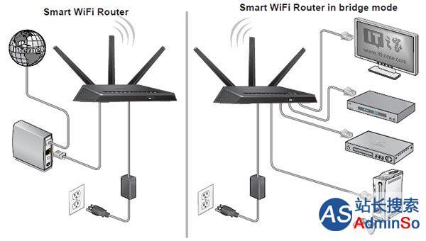 解决WiFi信号死角:无线路由器桥接大法