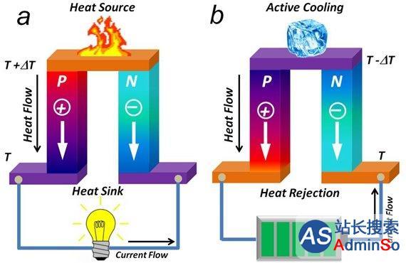价格更低 南理工教授研究成果有望推动热电产业