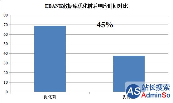 云和恩墨助力哈尔滨银行 为互联网金融保驾护航