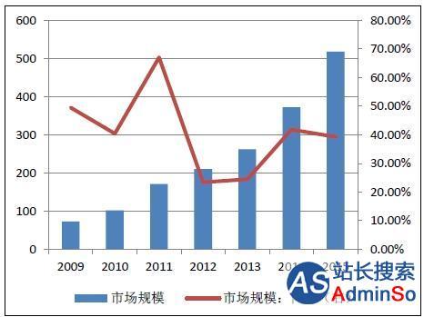 云计算广泛应用 推动IDC市场高速增长