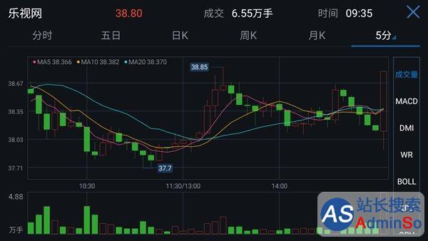 涨1.63%报38.75元 乐视网临停后今日重新复牌