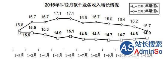 出口增速回升 2016年中国软件业务收入同比增14.9%