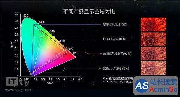 参数优于AMOLED 京东方研制出5英寸AMQLED显示产品