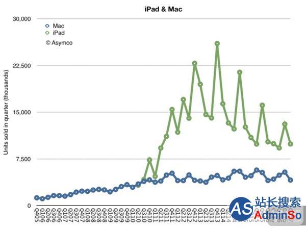 """7岁的苹果iPad""""强于""""33岁的Mac 一组趣味数字"""