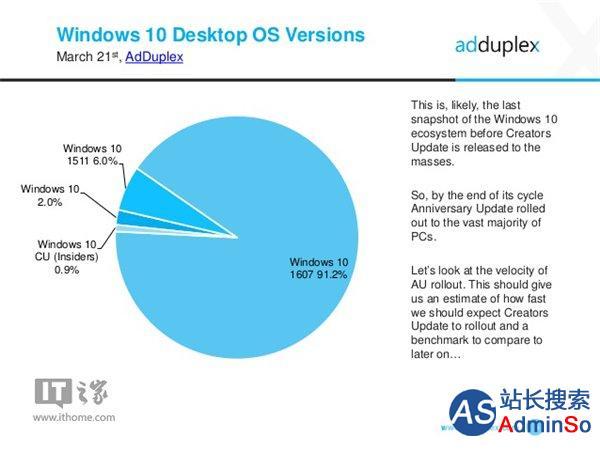 绝对王者!Win10一周年更新已占Windows10总体份额91.2%