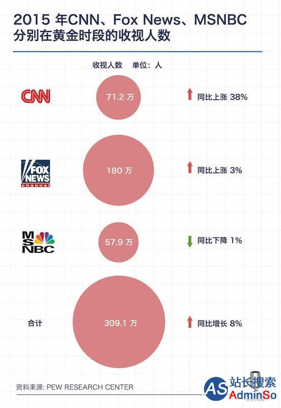 至少美国的电视新闻业,是靠着特朗普振兴了