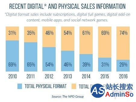 大势所趋:美国2016年数字版游戏销量远超实体版