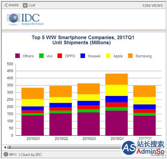 IDC最新数据出炉:华为第一季度出货稳居全球第三