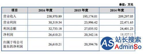 香飘飘冲刺IPO:一杯奶茶如何年营收24亿元?