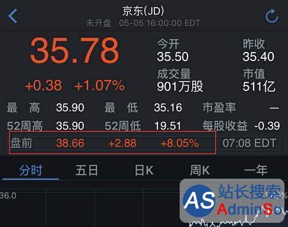 京东第一季度业绩超分析师预期 盘前股价大涨超8%