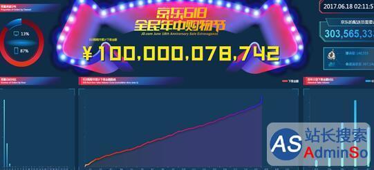 618掀年中购物狂潮:京东累计订单金额已突破千亿元