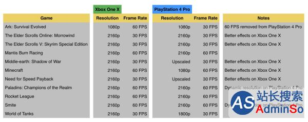 性能新层次!微软Xbox One X游戏画质强于PS4 Pro一览表