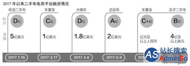 """二手车电商现新一轮融资潮 万亿市场从拼车源转向拼""""服务"""""""