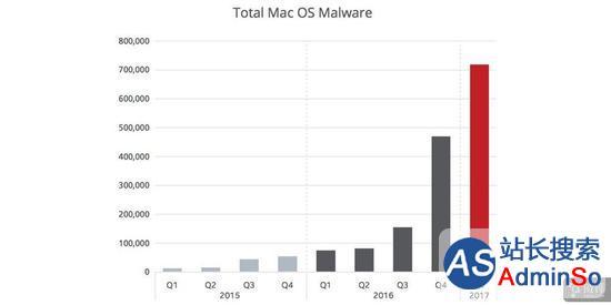 Mac恶意软件持续增长?但还是比Windows少太多