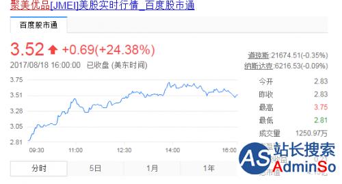 聚美优品周五股价暴涨24%,报收于3.52美元