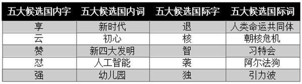 """年度汉语盘点:""""怼""""字入选国内字候选名单"""