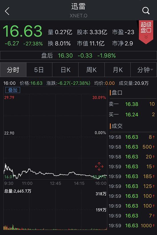 股价大跌近三成被指变相ICO后,迅雷链克还能走多远