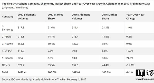 IDC:2017年全球前五大手机厂商中国占三席