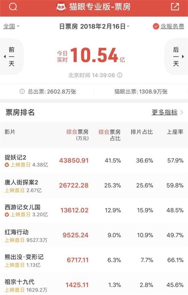 大年初一中国电影票房破10亿元,创单日新纪录