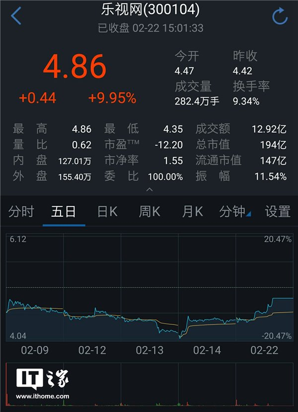 乐视网今日涨停:中信证券上海分公司净买入1.41亿元