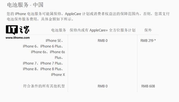 苹果iPhone更换电池涨价:涨1块