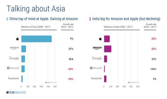 分析美国五巨头财报电话会议:苹果特别爱提中国